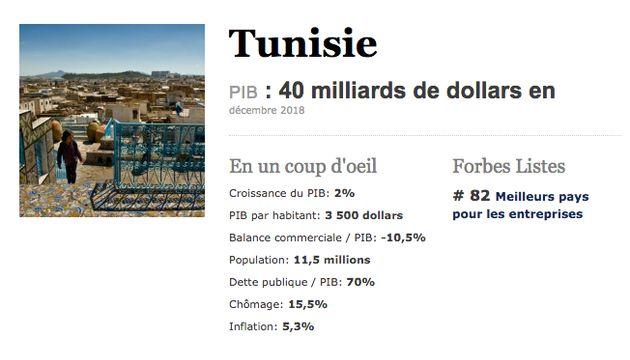 La Tunisie dans le top 5 des meilleurs pays africains pour faire des affaires en 2019, selon