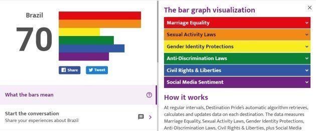 Este guia quer ajudar LGBTs a viajar pelo mundo de forma (muito mais)