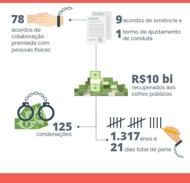 Operação Lava Jato completa três anos e já devolveu R$10 bilhões aos cofres