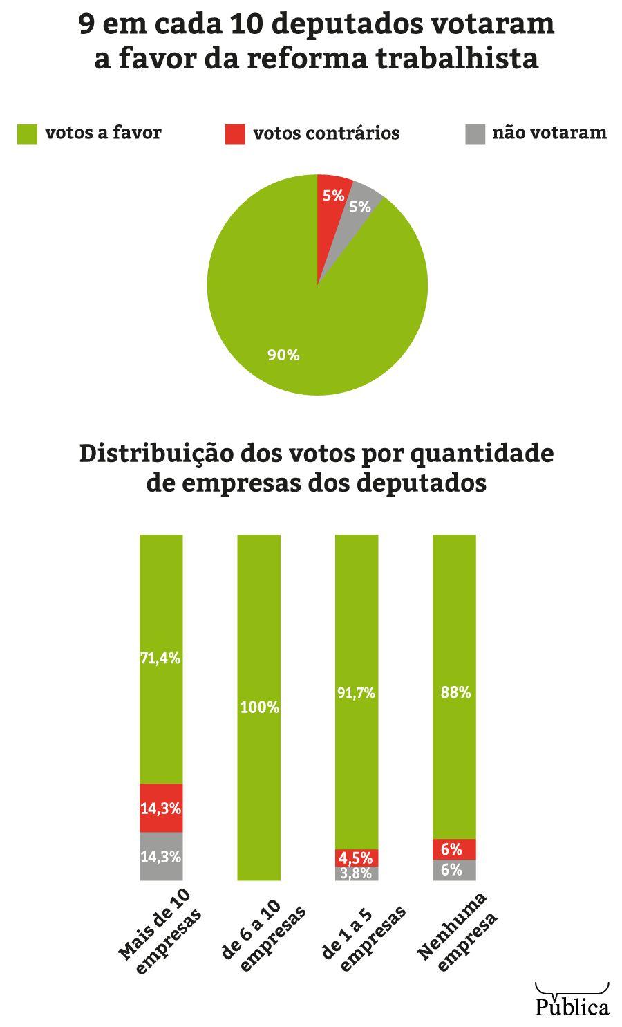 83% dos deputados que aprovaram a lei da terceirização são