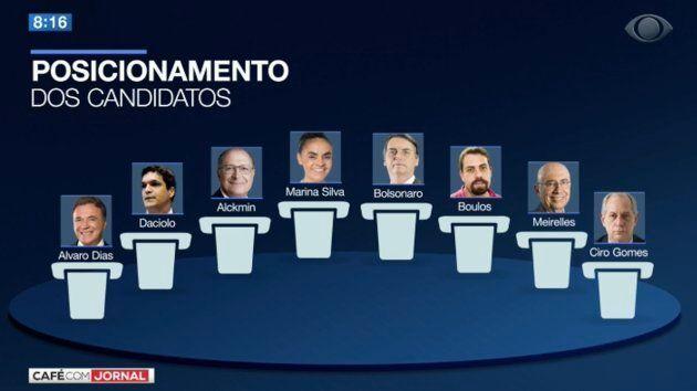 Debate Band: 8 candidatos a presidente se enfrentam nesta quinta-feira, dia