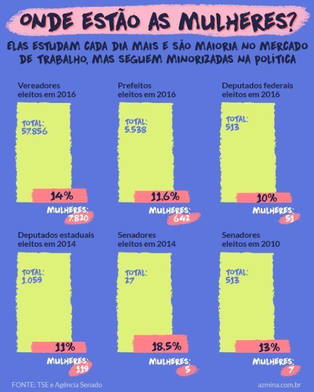 A reforma política pode aumentar a participação das