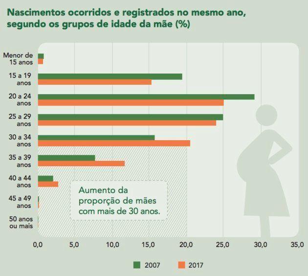 Gráfico do IBGE mostra a proporção de nascimentos segundo a idade da mãe, comparando os anos de 2007...