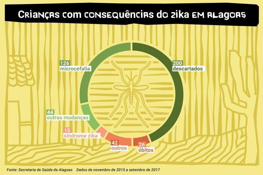 Casos suspeitos de síndrome congênita do zika em