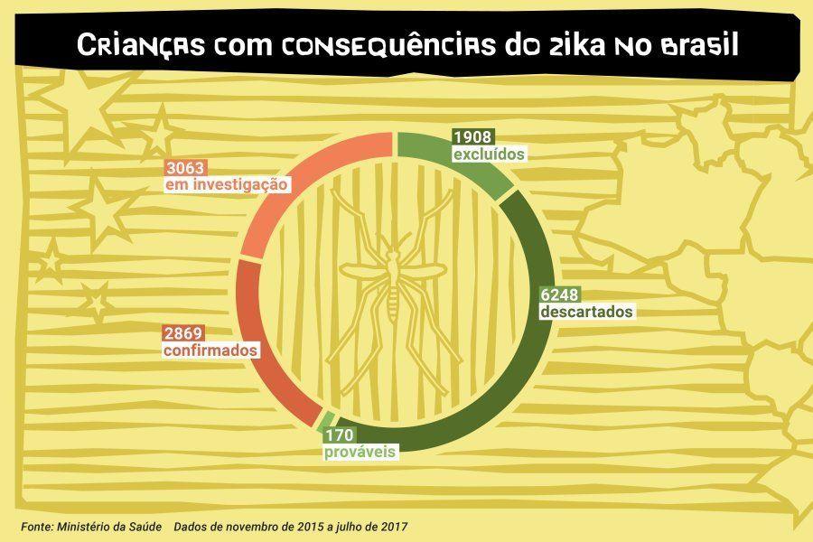 Casos suspeitos de síndrome congênita do zika no
