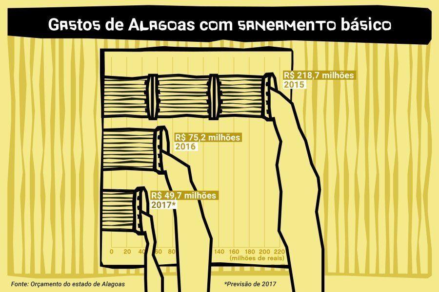 Gastos de Alagoas com saneamento básico de 2015 a