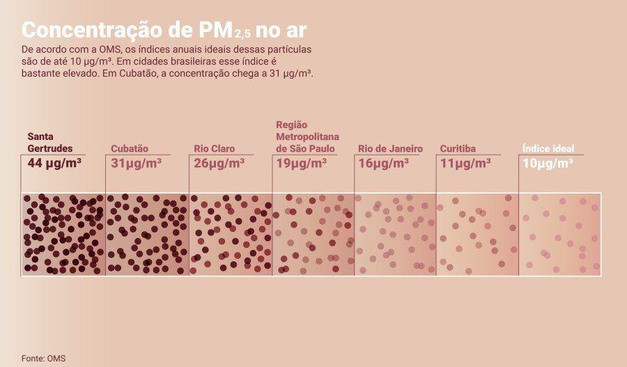 Santa Gertrudes: Na cidade mais poluída do Brasil, a escolha entre saúde ou