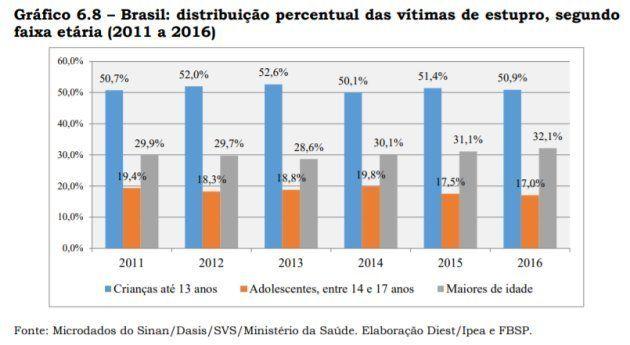 Dos 22.918 casos de estupro registrados pelo SUS (Sistema Único de Saúde) em 2016, 68% das vítimas eram...