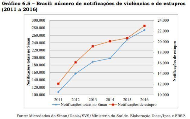 De acordo com o Atlas da Violência 2018, entre 2011 e 2016 houve um crescimento das notificações de casos...