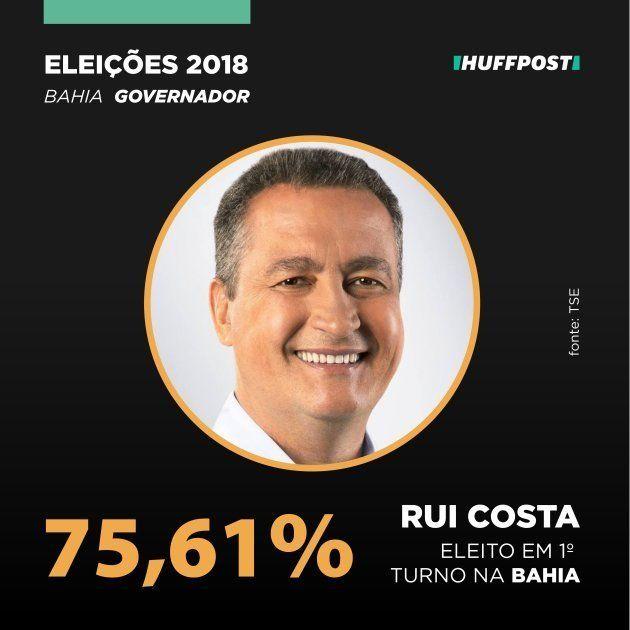 Rui Costa é reeleito governador da Bahia no 1º