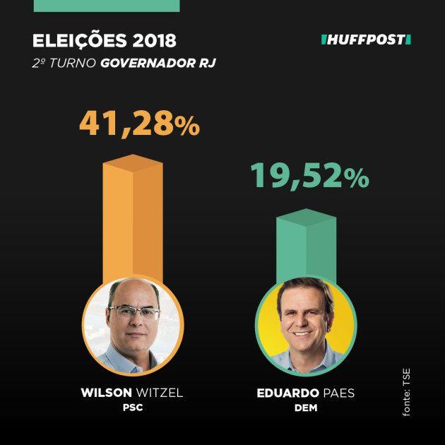 Wilson Witzel surpreende e vai com Eduardo Paes ao 2º turno na briga pelo governo do