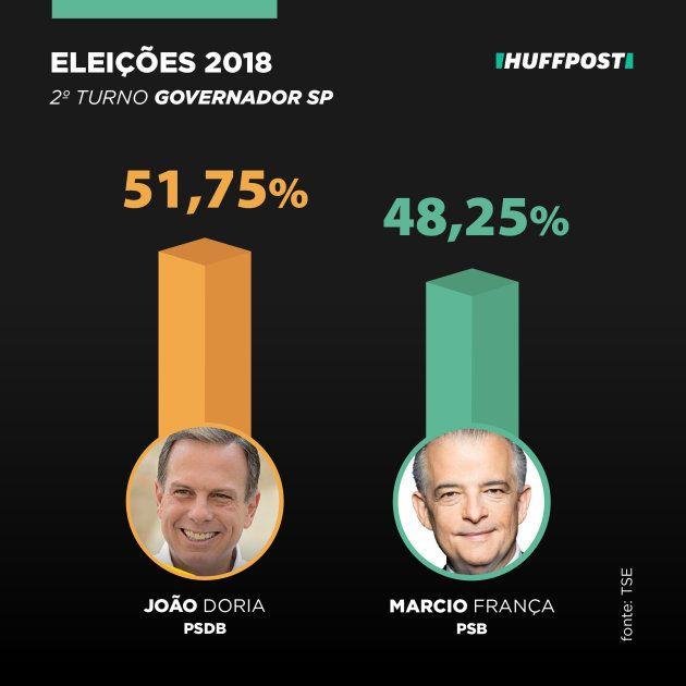João Doria (PSDB) é eleito governador de São Paulo após disputa
