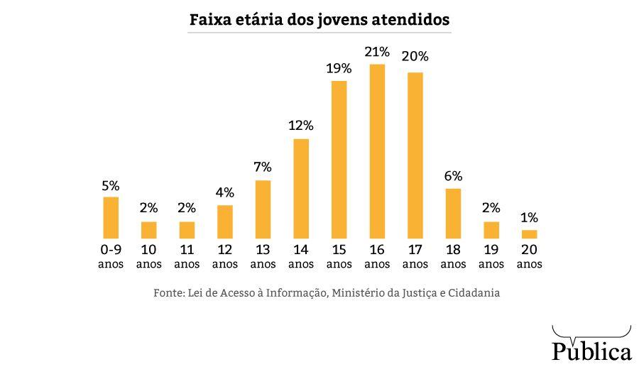 Em São Paulo, proteção para crianças e adolescentes ameaçados de morte está