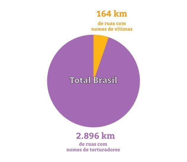 Nas ruas do Brasil, a ditadura ainda