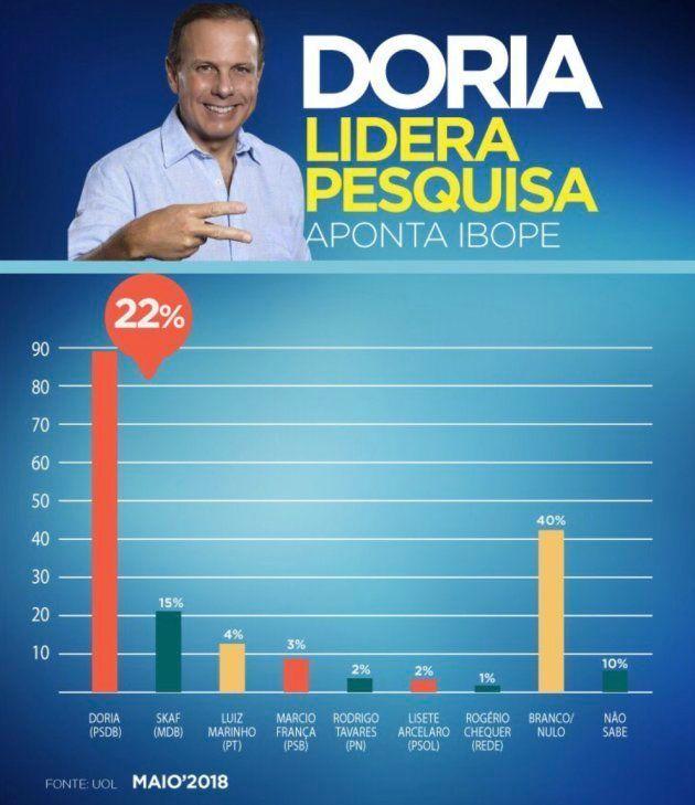 Gráfico compartilhado pela página do PSDB de São