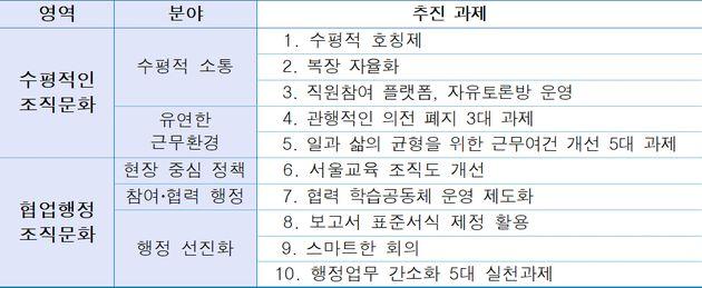 서울 초중고등학교에서 '선생님' 호칭이