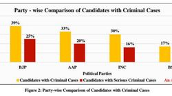 17 Percent Of Delhi Election Candidates Have Criminal Records: