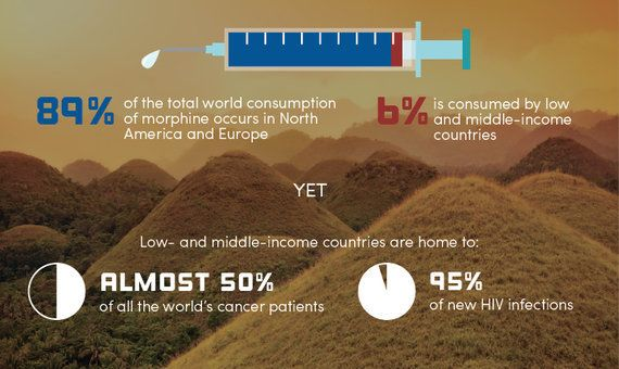 Why Morphine Needs To Be A Global Human