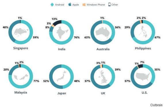 How India Consumes Content Online, According To