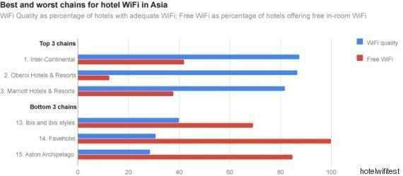 The Best And Worst Hotels Ranked According To The Wi-Fi Service They