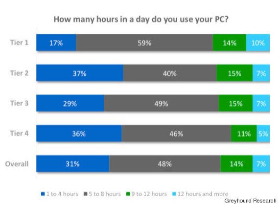 10 Key Insights On PC Usage In