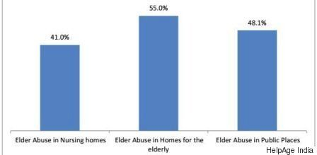 Elderly Abuse Survey Finds 92% Youths In Delhi Don't Care About The