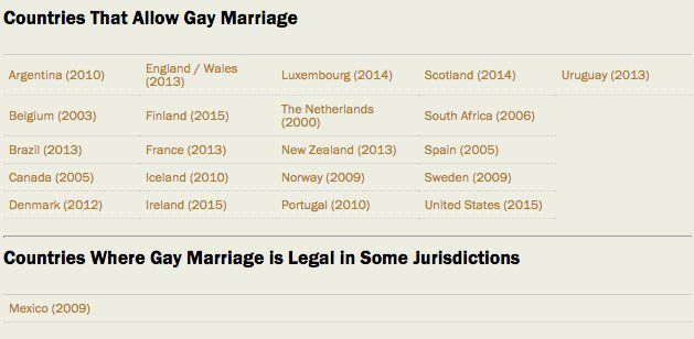 Countries Where Same Sex Marriage Is