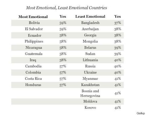 India Ranks 88th In World's Most Emotional Countries