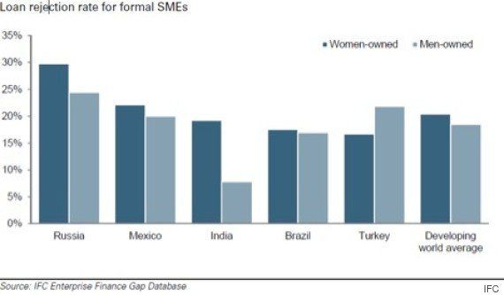 Banking On Women: The Path To Financial Inclusion In
