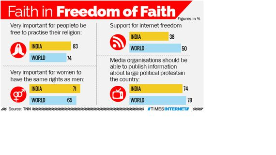 83% Of Indians Value Religious Freedom, Finds Pew Survey: Is The Government