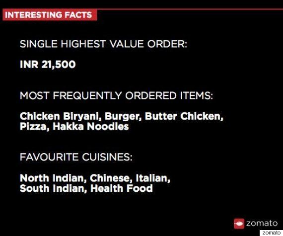 How And What Indians Ordered In 2015 To Satisfy Their