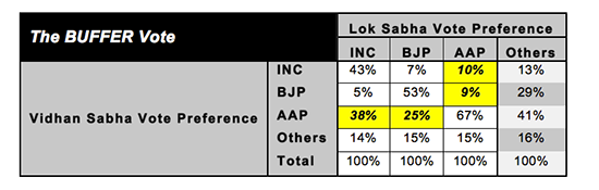 Here's How Delhi Voters Scored AAP's 1-Year Report