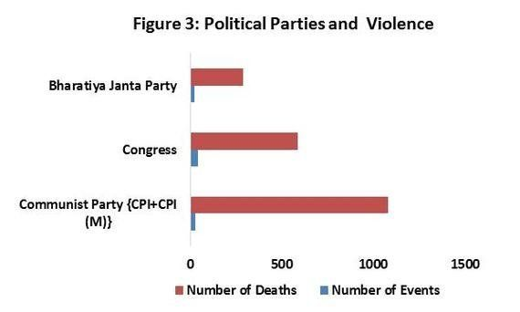 Which Political Parties Are Associated With The Most Violence? Here's What I