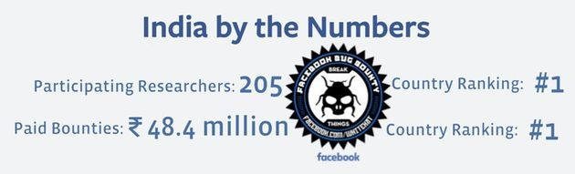 Indians Pretty Much Rule Facebook's Bug Bounty