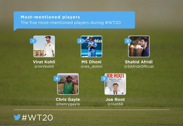 Virat Kohli Was The Most Mentioned Player On Social Media During T20 World