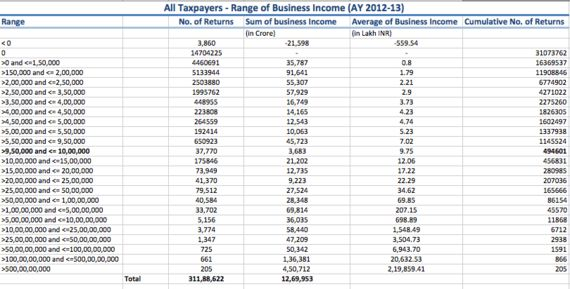 Only 0.091% Earn More Than ₹10 Lakh, And Other Dreadful Direct Tax