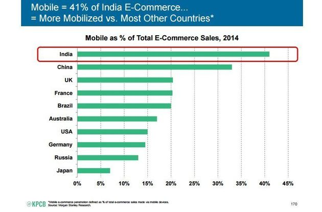 In India, E-Commerce Sales Stall Even As The Country Overtakes The US In Number Of Internet