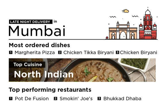 India Is Very Partial To This One Dish While Ordering Late Night Deliveries