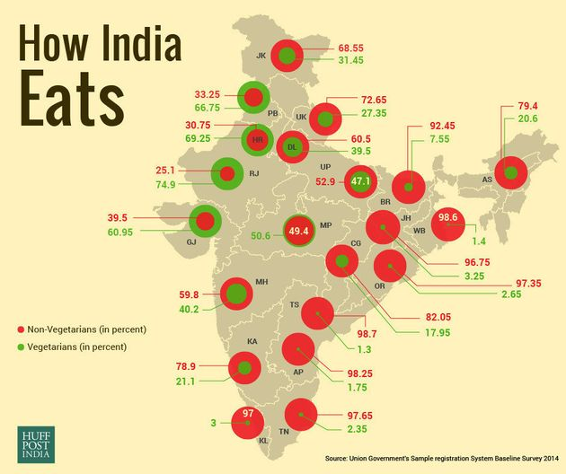 Vegetarian India A Myth? Survey Shows Over 70% Indians Eat Non-Veg, Telangana Tops