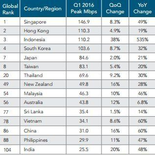 India's Average Internet Speed Is 3.5