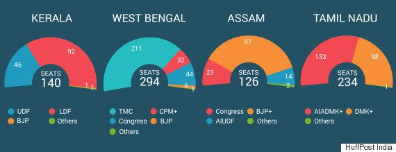 Assembly Election Result 2016: Big Comeback For Mamata, Jaya, BJP Wins Assam; Left Takes