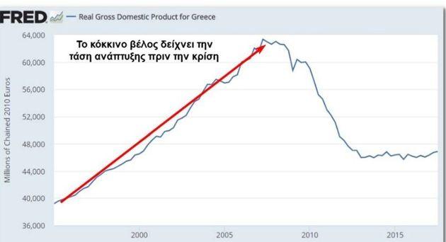 Διάγραμμα 1. Το πραγματικό ΑΕΠ της ελληνικής οικονομίας τα τελευταία 30 χρόνια.