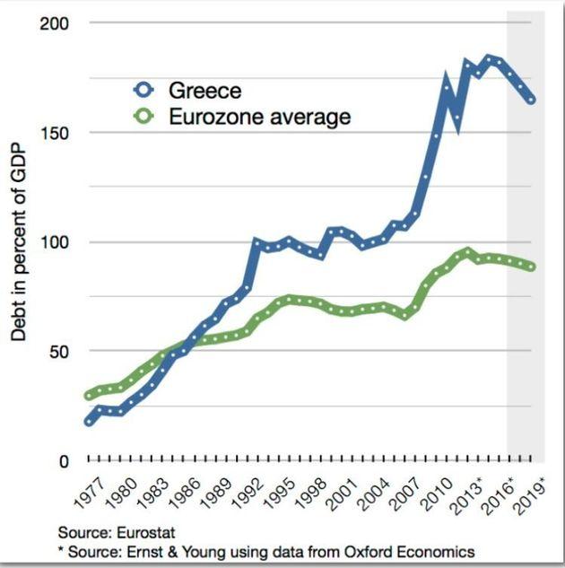 Η σχέση χρέους ως προς το ΑΕΠ της Ελλάδας και του μέσου όρου των χωρών της Ευρωζώνης.