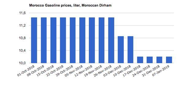 Le Maroc est le pays du Maghreb où le carburant est le plus