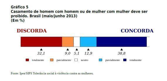 Abaixo a tradicional família brasileira e seus males