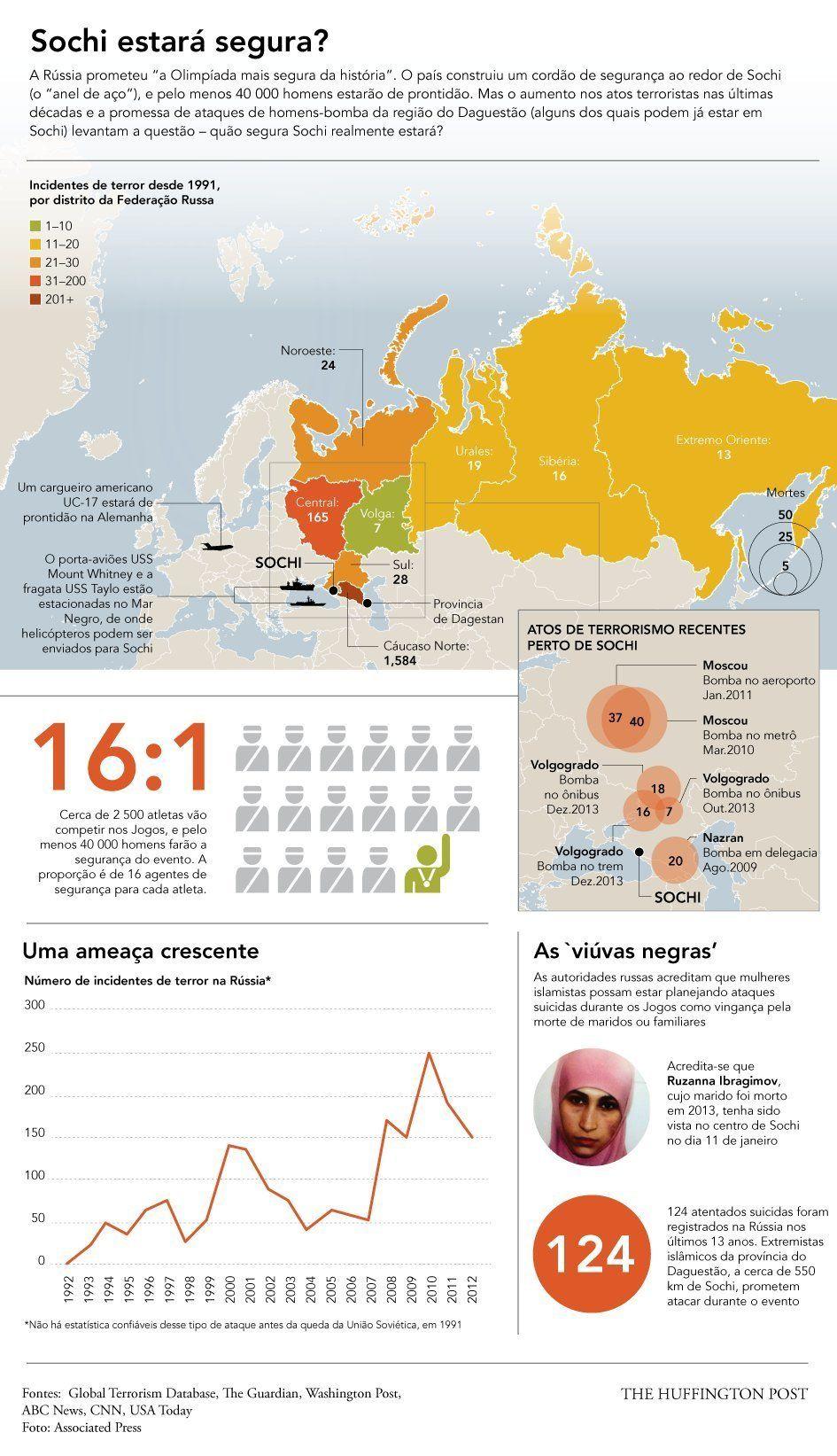 Segurança em Sochi pode estar ameaçada por