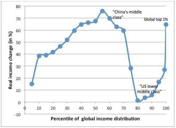 Vencedores da globalização: ricos e a classe média chinesa. Perdedores: classe média