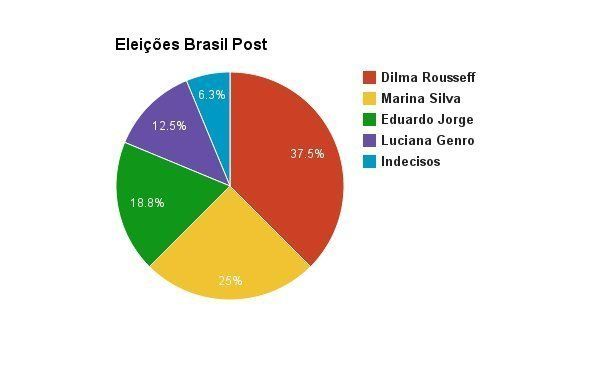 DataPost: saiba quem a nossa redação elegeria Presidente da