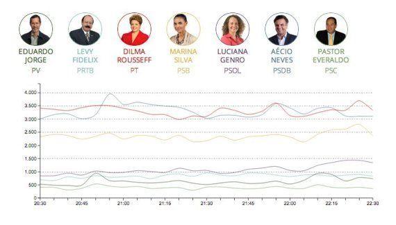 Os tweets mais retuitados do #DebateNaGlobo no esquenta para o