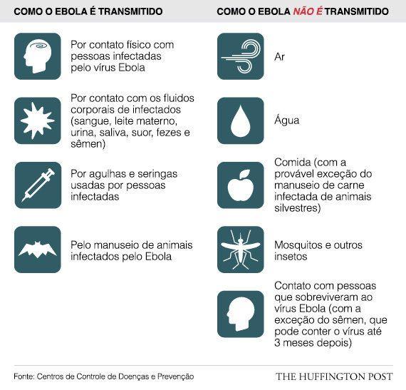 Primeiro paciente com suspeita de Ebola no Brasil é transferido para Instituto Nacional de Infectologia...